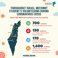 From Dan to Eilat: Mechina volunteer work in the face of the coronavirus