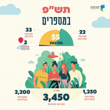 This year in numbers: How many new mechinot opened this year?